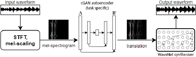 Figure 4 for A Unified Neural Architecture for Instrumental Audio Tasks