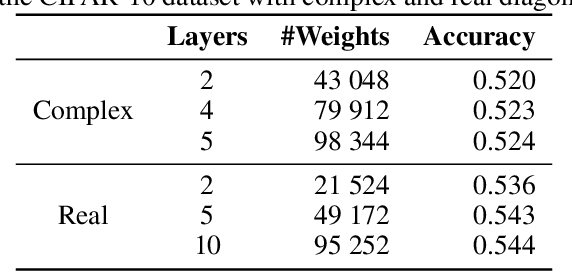 Figure 3 for On the Expressive Power of Deep Fully Circulant Neural Networks