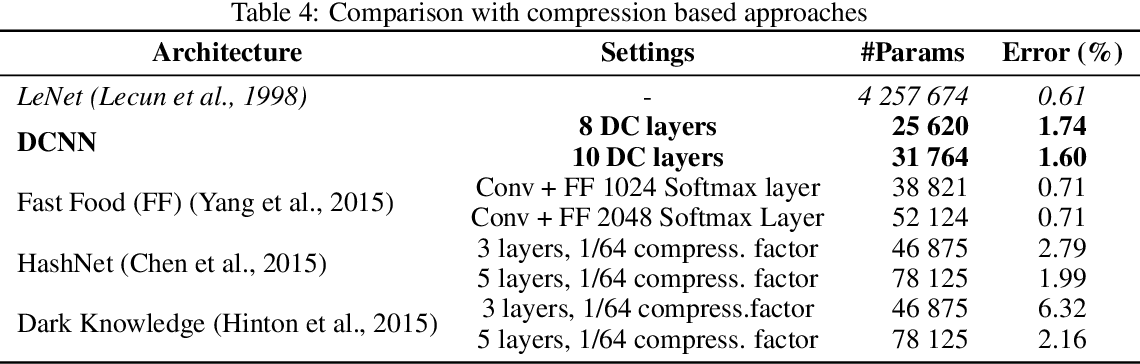 Figure 4 for On the Expressive Power of Deep Fully Circulant Neural Networks