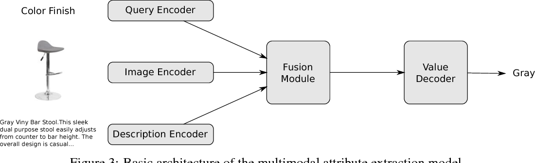 Figure 4 for Multimodal Attribute Extraction