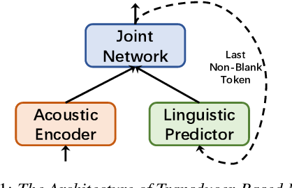 Figure 1 for FSR: Accelerating the Inference Process of Transducer-Based Models by Applying Fast-Skip Regularization