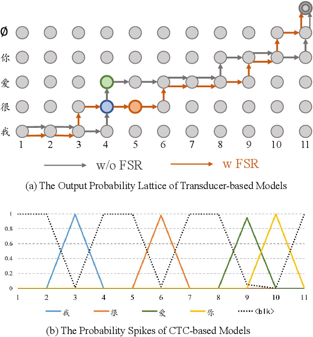 Figure 3 for FSR: Accelerating the Inference Process of Transducer-Based Models by Applying Fast-Skip Regularization