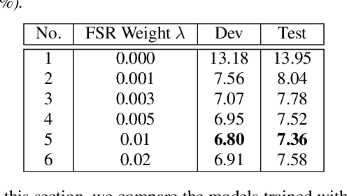 Figure 2 for FSR: Accelerating the Inference Process of Transducer-Based Models by Applying Fast-Skip Regularization
