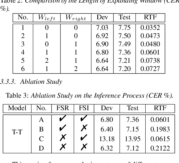 Figure 4 for FSR: Accelerating the Inference Process of Transducer-Based Models by Applying Fast-Skip Regularization