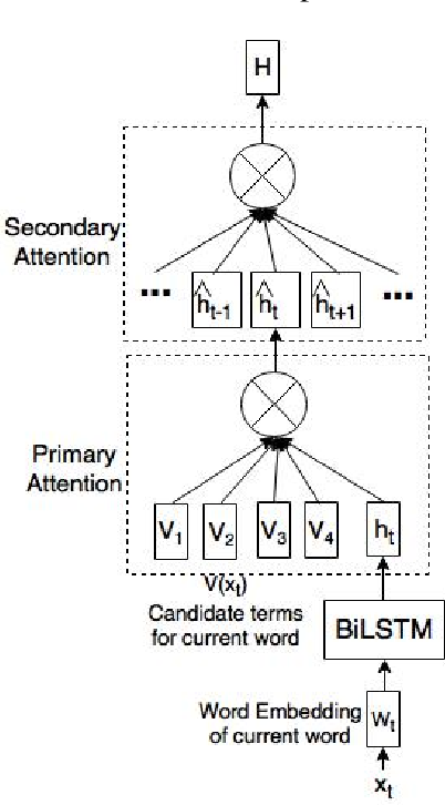 Figure 1 for Knowledge-enriched Two-layered Attention Network for Sentiment Analysis