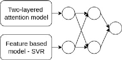 Figure 3 for Knowledge-enriched Two-layered Attention Network for Sentiment Analysis