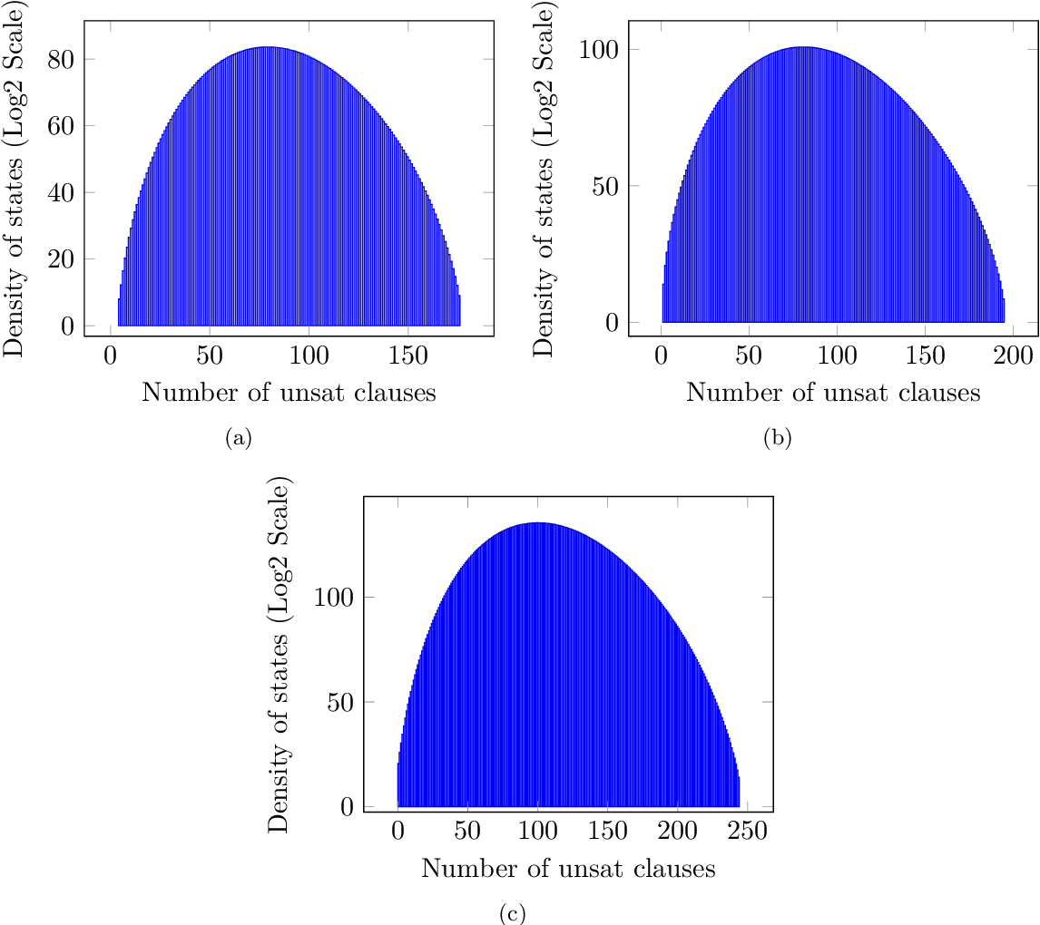 Figure 2 for Estimating the Density of States of Boolean Satisfiability Problems on Classical and Quantum Computing Platforms