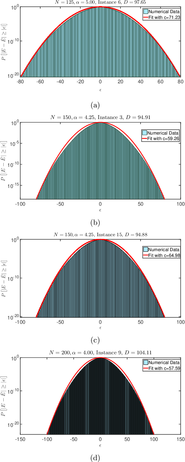 Figure 3 for Estimating the Density of States of Boolean Satisfiability Problems on Classical and Quantum Computing Platforms