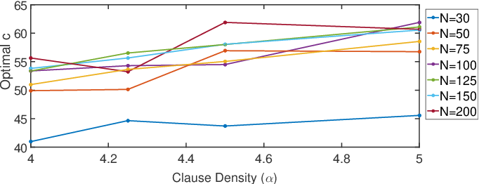Figure 4 for Estimating the Density of States of Boolean Satisfiability Problems on Classical and Quantum Computing Platforms