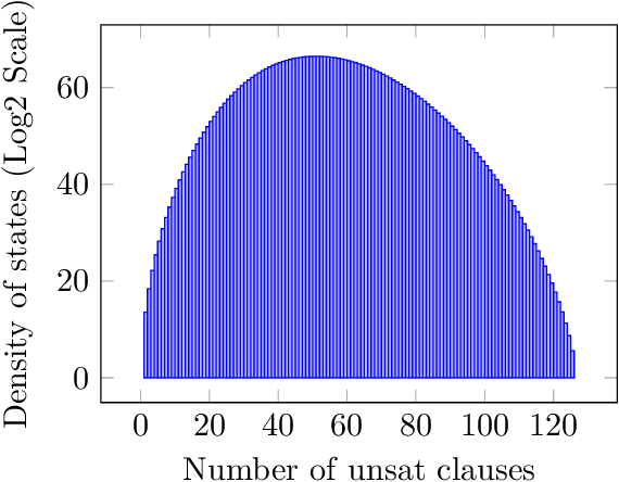 Figure 1 for Estimating the Density of States of Boolean Satisfiability Problems on Classical and Quantum Computing Platforms
