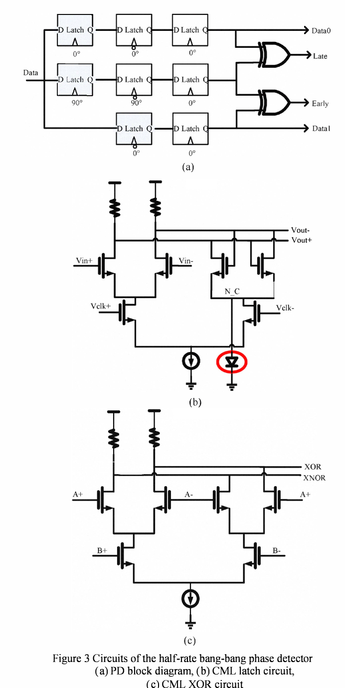 Figure 3 From A Clock And Data Recovery Circuit For 3125gb S Latching Diagram Circuits Of The Half Rate Bang Phase Detector