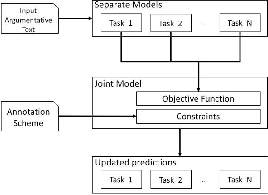 Figure 3 for A Joint Framework for Argumentative Text Analysis Incorporating Domain Knowledge
