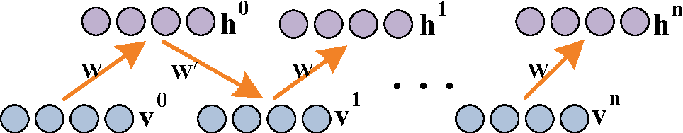 Figure 3 for Natural Scene Recognition Based on Superpixels and Deep Boltzmann Machines