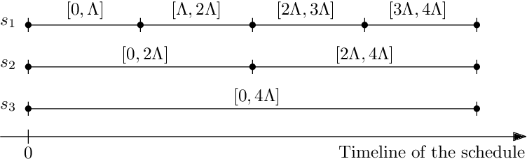 Figure 4 for Approximation Algorithms for Multi-Robot Patrol-Scheduling with Min-Max Latency