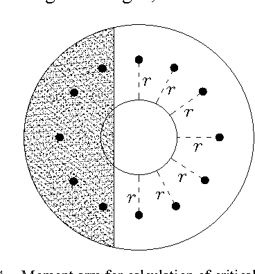 Figure 4 from Design of Circular Base Plate under Large Bending