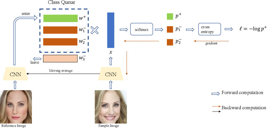 Figure 3 for Dynamic Class Queue for Large Scale Face Recognition In the Wild