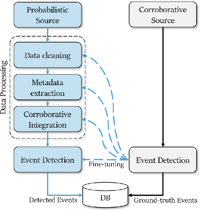 Figure 4 for EventMapper: Detecting Real-World Physical Events Using Corroborative and Probabilistic Sources
