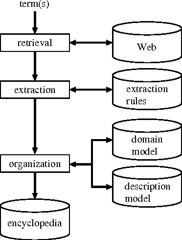 Figure 1 for Organizing Encyclopedic Knowledge based on the Web and its Application to Question Answering