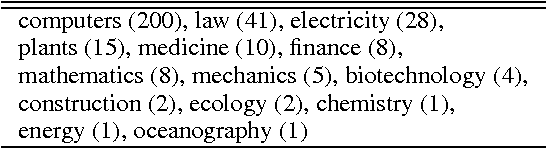 Figure 4 for Organizing Encyclopedic Knowledge based on the Web and its Application to Question Answering