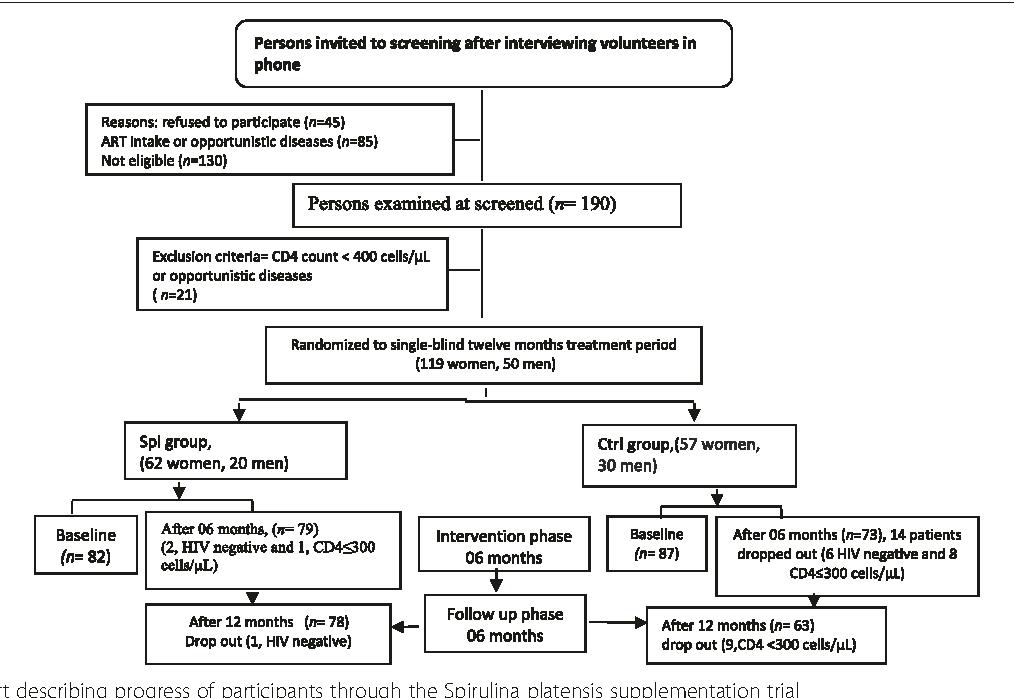 Fig. 1 Flow chart describing progress of participants through the Spirulina platensis supplementation trial
