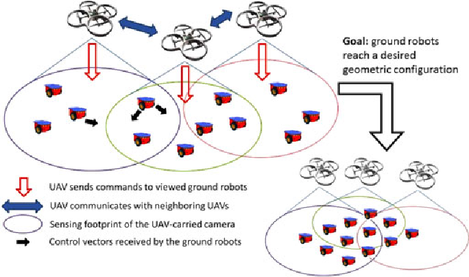 Formation Control Of Mobile Robots Using Multiple Aerial Cameras