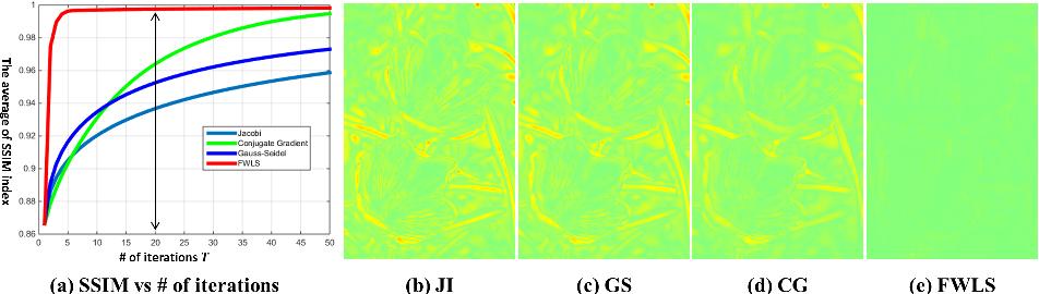 Figure 4 for Efficient Splitting-based Method for Global Image Smoothing