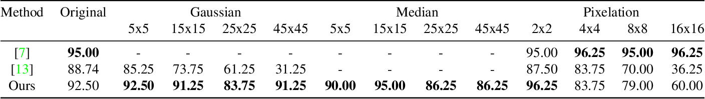 Figure 2 for Robustness Analysis of Face Obscuration