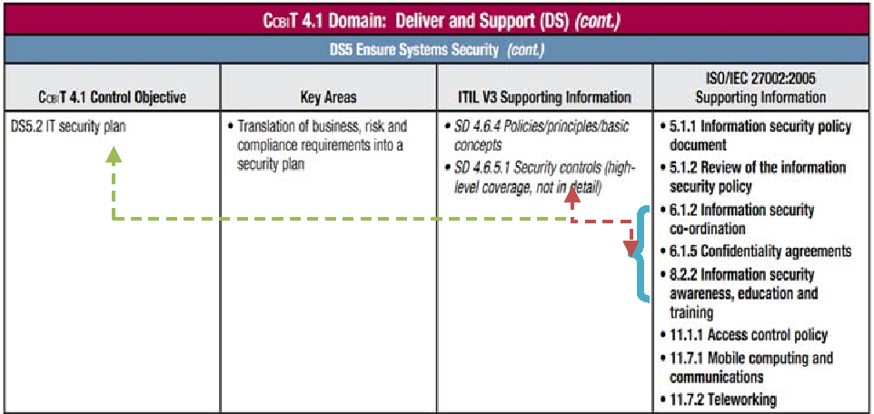 Table 1 from Qos-Security Metrics Based on ITIL and COBIT Standard