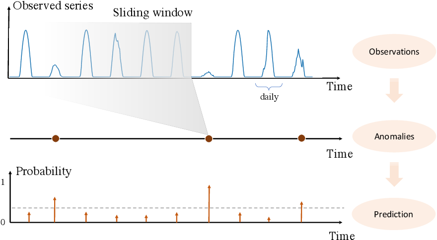Figure 3 for Solar Radiation Anomaly Events Modeling Using Spatial-Temporal Mutually Interactive Processes