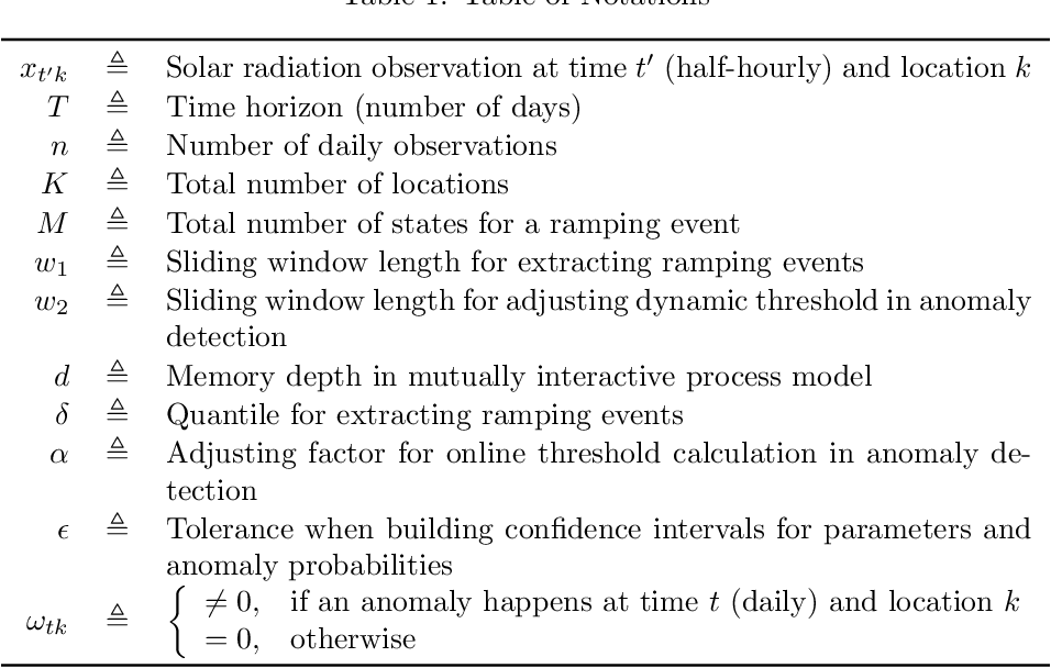 Figure 2 for Solar Radiation Anomaly Events Modeling Using Spatial-Temporal Mutually Interactive Processes