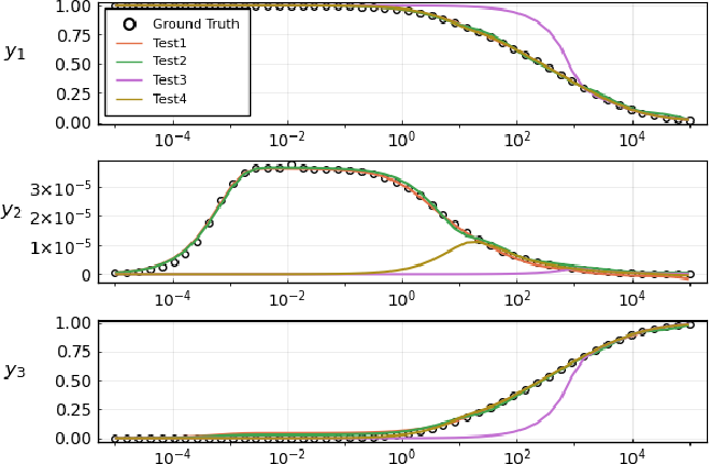 Figure 2 for Stiff Neural Ordinary Differential Equations