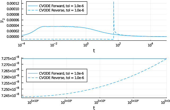 Figure 4 for Stiff Neural Ordinary Differential Equations