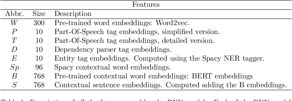 Figure 2 for Improving Event Detection using Contextual Word and Sentence Embeddings