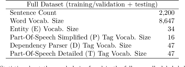 Figure 4 for Improving Event Detection using Contextual Word and Sentence Embeddings