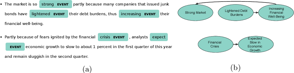 Figure 1 for Improving Event Detection using Contextual Word and Sentence Embeddings