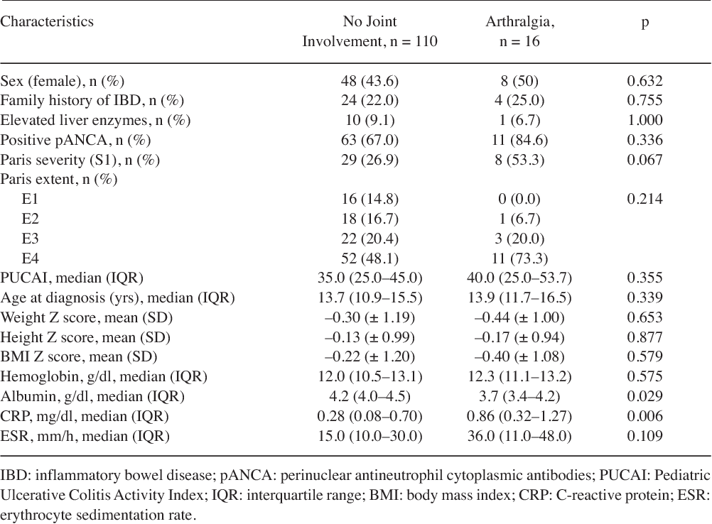 Phenotypic Features And Longterm Outcomes Of Pediatric Inflammatory Bowel Disease Patients With Arthritis Arthralgia