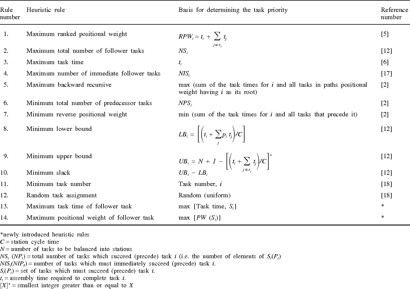 A multi objective genetic algorithm for solving assembly line table 1 pooptronica Choice Image