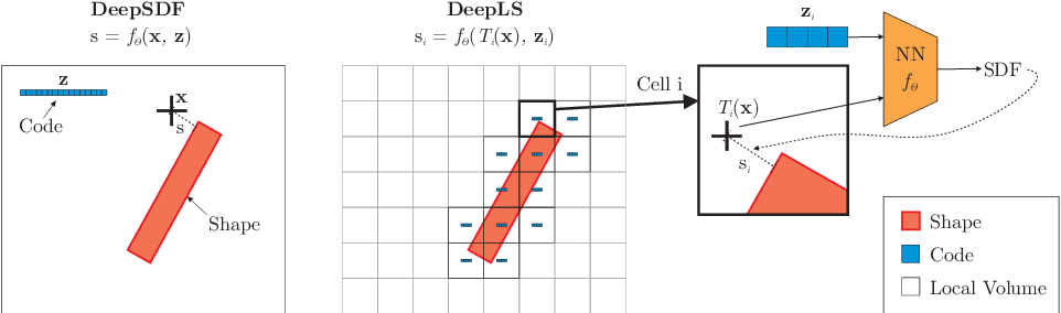 Figure 2 for Deep Local Shapes: Learning Local SDF Priors for Detailed 3D Reconstruction