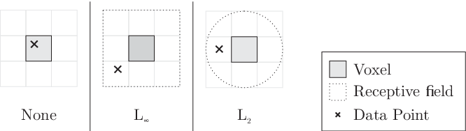 Figure 4 for Deep Local Shapes: Learning Local SDF Priors for Detailed 3D Reconstruction