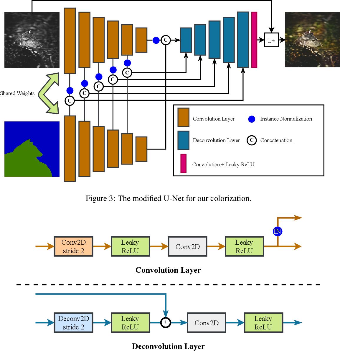 Figure 3 for Semantic-driven Colorization