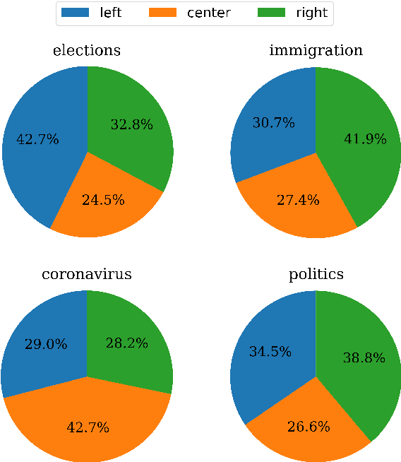 Figure 3 for We Can Detect Your Bias: Predicting the Political Ideology of News Articles