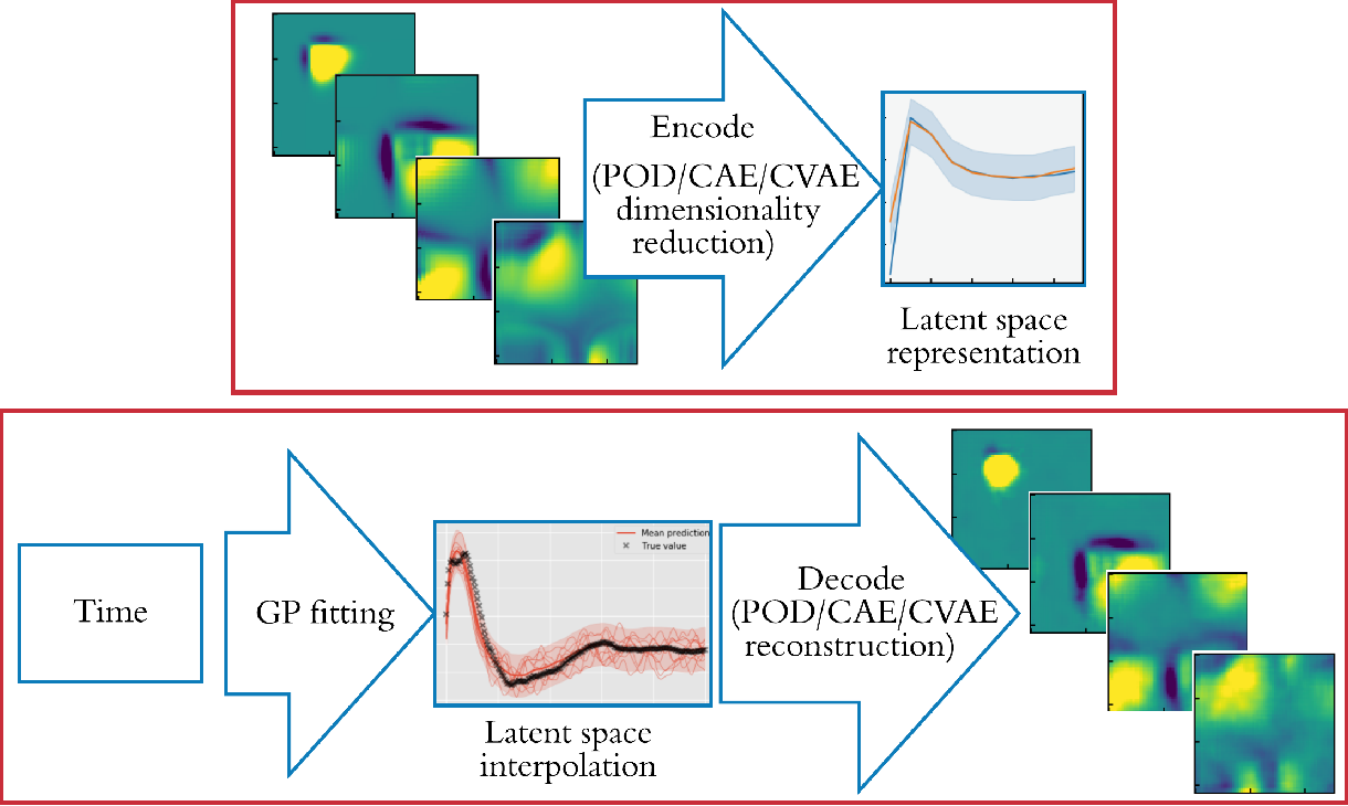 Figure 1 for Latent-space time evolution of non-intrusive reduced-order models using Gaussian process emulation