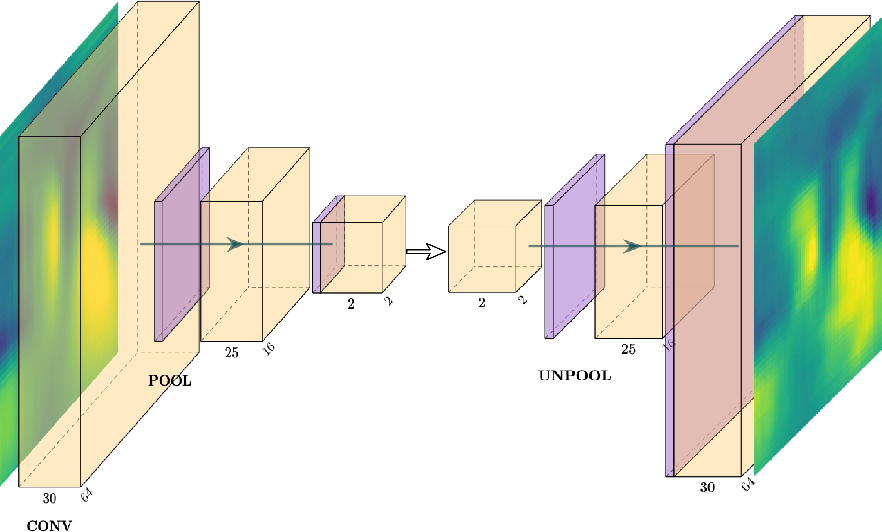 Figure 3 for Latent-space time evolution of non-intrusive reduced-order models using Gaussian process emulation