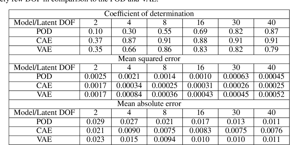 Figure 2 for Latent-space time evolution of non-intrusive reduced-order models using Gaussian process emulation