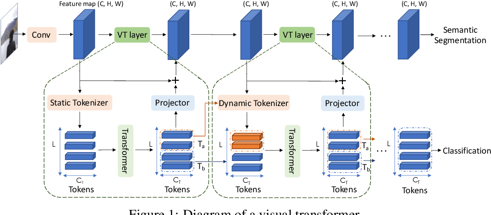 Figure 1 for Visual Transformers: Token-based Image Representation and Processing for Computer Vision