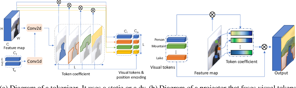 Figure 3 for Visual Transformers: Token-based Image Representation and Processing for Computer Vision