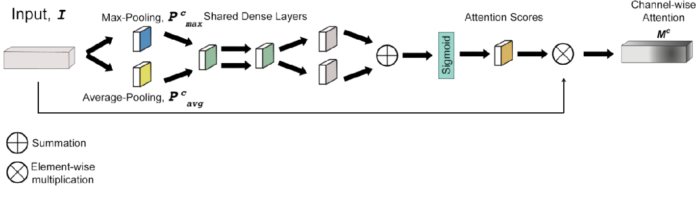 Figure 1 for Channel Attention Networks for Robust MR Fingerprinting Matching