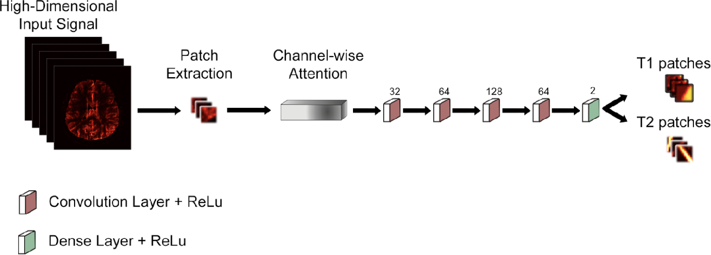 Figure 2 for Channel Attention Networks for Robust MR Fingerprinting Matching