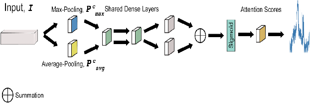 Figure 3 for Channel Attention Networks for Robust MR Fingerprinting Matching