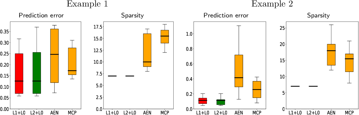 Figure 4 for Subset Selection with Shrinkage: Sparse Linear Modeling when the SNR is low